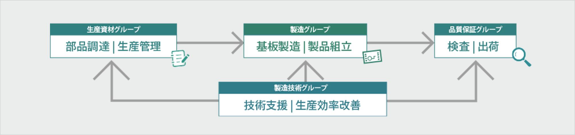 三島工場の生産体制の図
