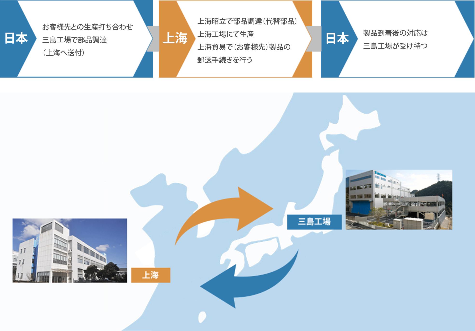 上海拠点を利用した製造プロセス例の説明画像
