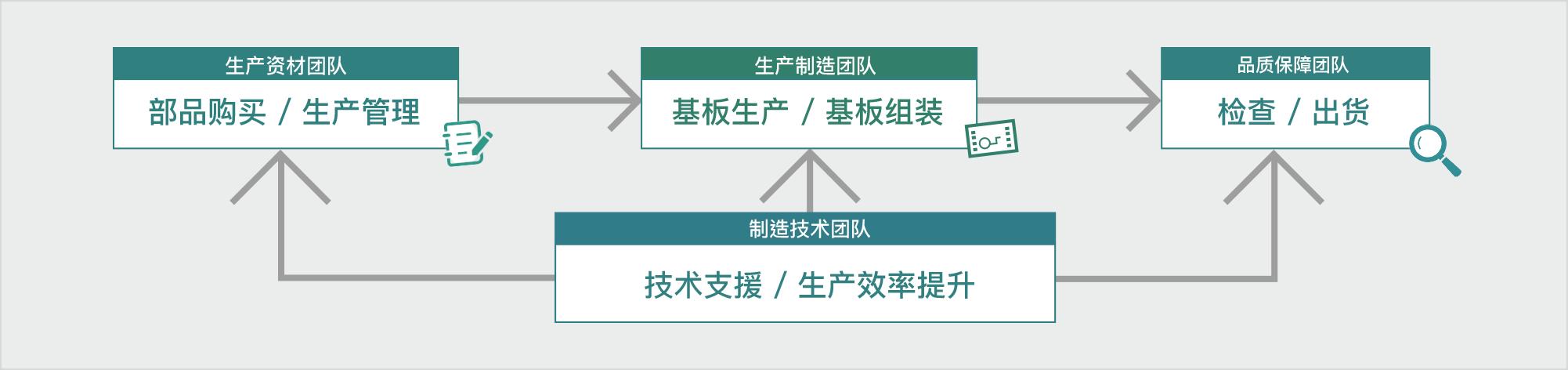 三岛工厂生产系统
